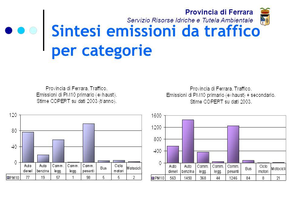 Sintesi emissioni da traffico per categorie Provincia di Ferrara Servizio Risorse Idriche e Tutela Ambientale