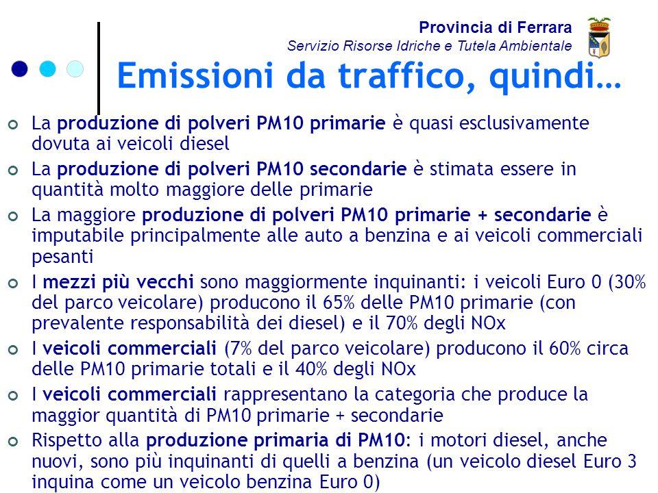 Emissioni da traffico, quindi… Provincia di Ferrara Servizio Risorse Idriche e Tutela Ambientale La produzione di polveri PM10 primarie è quasi esclusivamente dovuta ai veicoli diesel La produzione di polveri PM10 secondarie è stimata essere in quantità molto maggiore delle primarie La maggiore produzione di polveri PM10 primarie + secondarie è imputabile principalmente alle auto a benzina e ai veicoli commerciali pesanti I mezzi più vecchi sono maggiormente inquinanti: i veicoli Euro 0 (30% del parco veicolare) producono il 65% delle PM10 primarie (con prevalente responsabilità dei diesel) e il 70% degli NOx I veicoli commerciali (7% del parco veicolare) producono il 60% circa delle PM10 primarie totali e il 40% degli NOx I veicoli commerciali rappresentano la categoria che produce la maggior quantità di PM10 primarie + secondarie Rispetto alla produzione primaria di PM10: i motori diesel, anche nuovi, sono più inquinanti di quelli a benzina (un veicolo diesel Euro 3 inquina come un veicolo benzina Euro 0)