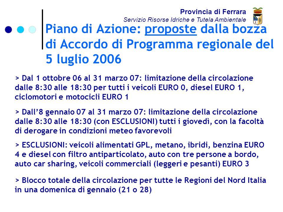 Piano di Azione: proposte dalla bozza di Accordo di Programma regionale del 5 luglio 2006 Provincia di Ferrara Servizio Risorse Idriche e Tutela Ambientale > Dal 1 ottobre 06 al 31 marzo 07: limitazione della circolazione dalle 8:30 alle 18:30 per tutti i veicoli EURO 0, diesel EURO 1, ciclomotori e motocicli EURO 1 > Dall'8 gennaio 07 al 31 marzo 07: limitazione della circolazione dalle 8:30 alle 18:30 (con ESCLUSIONI) tutti i giovedì, con la facoltà di derogare in condizioni meteo favorevoli > ESCLUSIONI: veicoli alimentati GPL, metano, ibridi, benzina EURO 4 e diesel con filtro antiparticolato, auto con tre persone a bordo, auto car sharing, veicoli commerciali (leggeri e pesanti) EURO 3 > Blocco totale della circolazione per tutte le Regioni del Nord Italia in una domenica di gennaio (21 o 28)