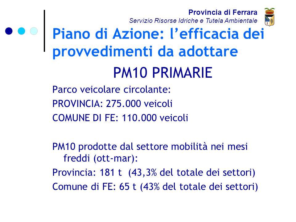 Piano di Azione: l'efficacia dei provvedimenti da adottare PM10 PRIMARIE Parco veicolare circolante: PROVINCIA: 275.000 veicoli COMUNE DI FE: 110.000 veicoli PM10 prodotte dal settore mobilità nei mesi freddi (ott-mar): Provincia: 181 t (43,3% del totale dei settori) Comune di FE: 65 t (43% del totale dei settori) Provincia di Ferrara Servizio Risorse Idriche e Tutela Ambientale