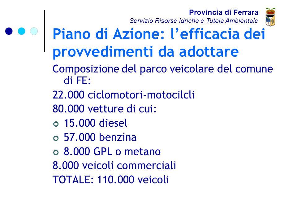 Piano di Azione: l'efficacia dei provvedimenti da adottare Composizione del parco veicolare del comune di FE: 22.000 ciclomotori-motocilcli 80.000 vetture di cui: 15.000 diesel 57.000 benzina 8.000 GPL o metano 8.000 veicoli commerciali TOTALE: 110.000 veicoli Provincia di Ferrara Servizio Risorse Idriche e Tutela Ambientale