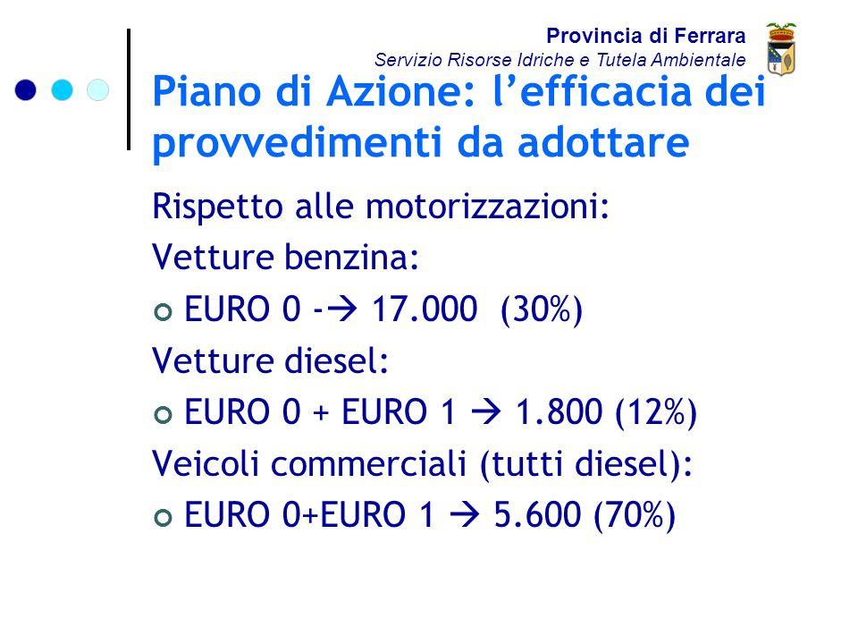Piano di Azione: l'efficacia dei provvedimenti da adottare Rispetto alle motorizzazioni: Vetture benzina: EURO 0 -  17.000 (30%) Vetture diesel: EURO 0 + EURO 1  1.800 (12%) Veicoli commerciali (tutti diesel): EURO 0+EURO 1  5.600 (70%) Provincia di Ferrara Servizio Risorse Idriche e Tutela Ambientale