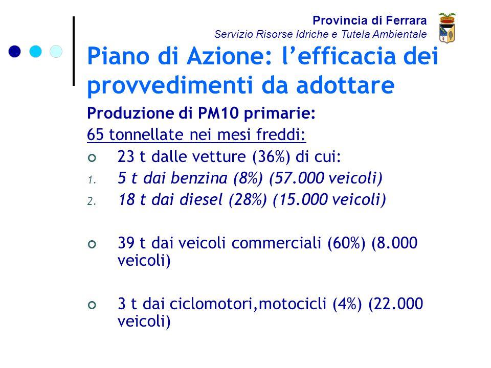Piano di Azione: l'efficacia dei provvedimenti da adottare Produzione di PM10 primarie: 65 tonnellate nei mesi freddi: 23 t dalle vetture (36%) di cui: 1.