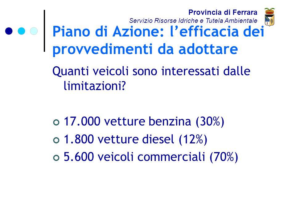 Piano di Azione: l'efficacia dei provvedimenti da adottare Quanti veicoli sono interessati dalle limitazioni.