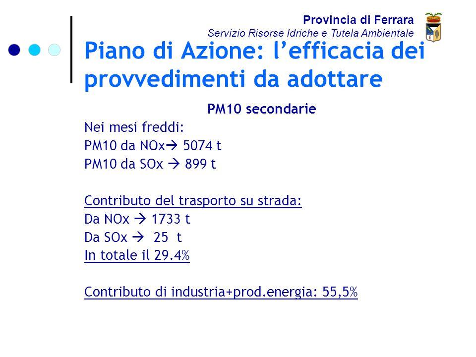 Piano di Azione: l'efficacia dei provvedimenti da adottare PM10 secondarie Nei mesi freddi: PM10 da NOx  5074 t PM10 da SOx  899 t Contributo del trasporto su strada: Da NOx  1733 t Da SOx  25 t In totale il 29.4% Contributo di industria+prod.energia: 55,5% Provincia di Ferrara Servizio Risorse Idriche e Tutela Ambientale