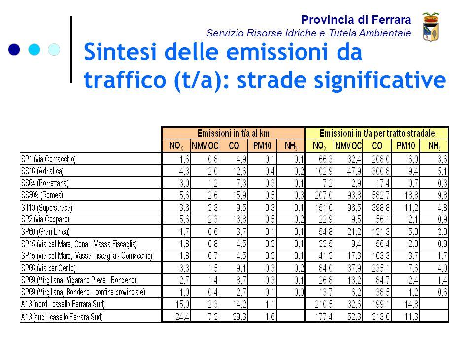 Sintesi delle emissioni da traffico (t/a): strade significative Provincia di Ferrara Servizio Risorse Idriche e Tutela Ambientale