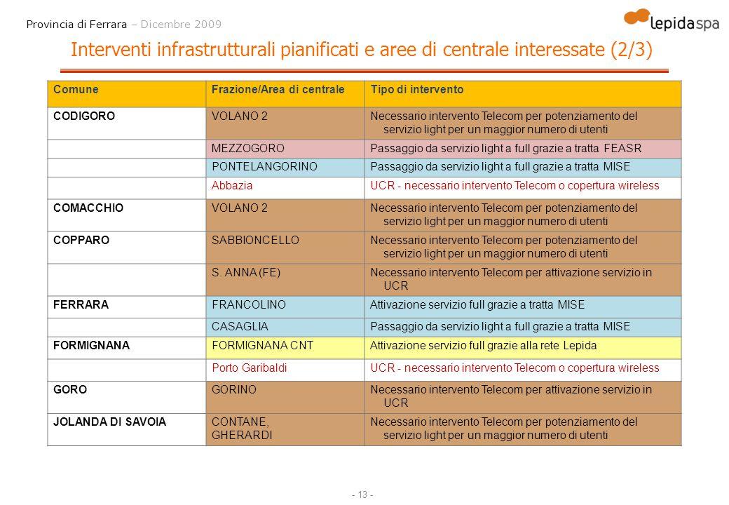 - 13 - Provincia di Ferrara – Dicembre 2009 Interventi infrastrutturali pianificati e aree di centrale interessate (2/3) ComuneFrazione/Area di centra