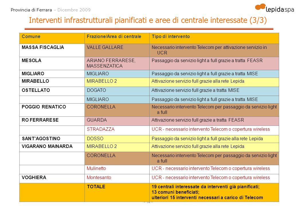 - 14 - Provincia di Ferrara – Dicembre 2009 Interventi infrastrutturali pianificati e aree di centrale interessate (3/3) ComuneFrazione/Area di centra