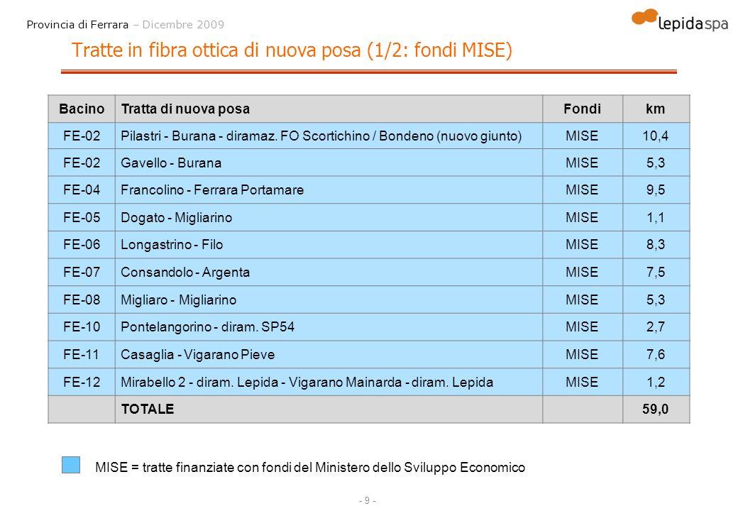 - 10 - Provincia di Ferrara – Dicembre 2009 Tratte in fibra ottica di nuova posa (2/2: fondi FEASR) BacinoTratta di nuova posaFondikm FE-01Berra - ColognaFEASR8,4 FE-01Serravalle - BerraFEASR7,1 FE-01Guarda - ColognaFEASR9,5 FE-03Ariano Ferrarese - MassenzaticaFEASR7,7 FE-03Massenzatica - MesolaFEASR4,1 FE-09Mezzogoro - CodigoroFEASR9,9 TOTALE46,7 FEASR = (in attesa di conferma CE) tratte finanziate dal Fondo Europeo Agricolo per lo Sviluppo Rurale