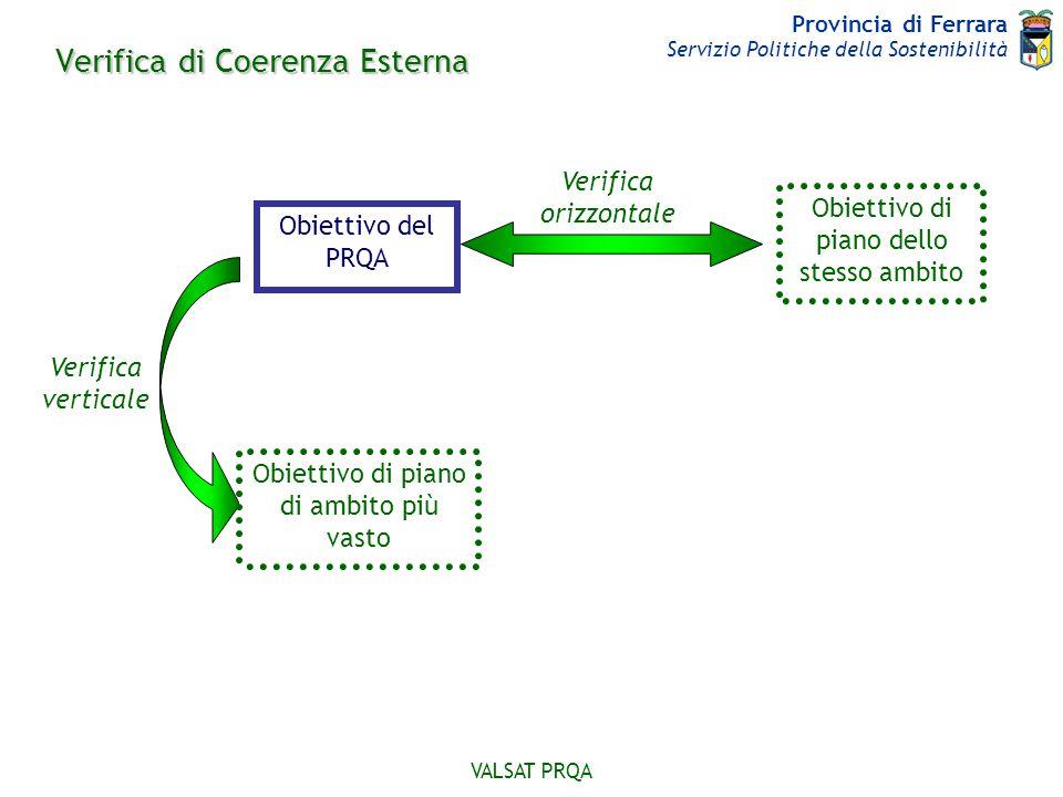 Provincia di Ferrara Servizio Politiche della Sostenibilità VALSAT PRQA Verifica verticale Obiettivo del PRQA Verifica orizzontale Verifica di Coerenz