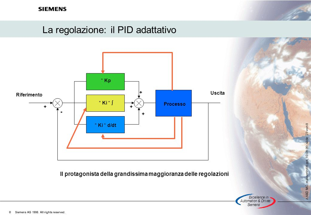 Excellencein Automation&Drives: Siemens A A&D MC, masserini98.ppt, 10.09.99, slide 23 von 8 Siemens AG 1998. All rights reserved. © La regolazione: il