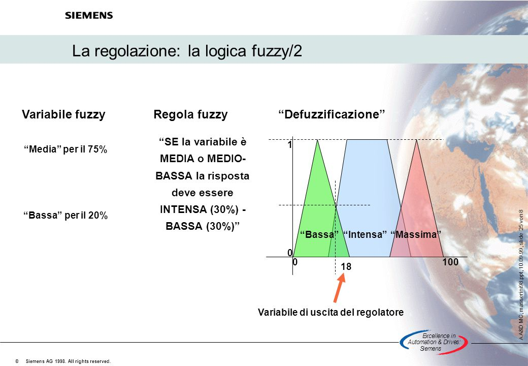 Excellencein Automation&Drives: Siemens A A&D MC, masserini98.ppt, 10.09.99, slide 25 von 8 Siemens AG 1998. All rights reserved. © La regolazione: la