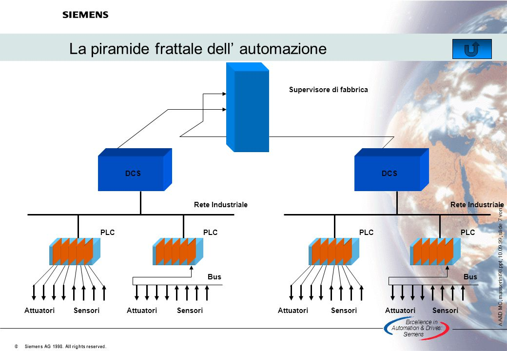 Excellencein Automation&Drives: Siemens A A&D MC, masserini98.ppt, 10.09.99, slide 7 von 8 Siemens AG 1998. All rights reserved. © La piramide frattal