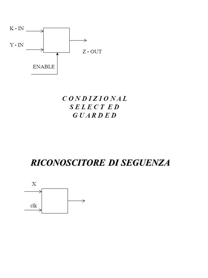 V H D L ENTITY ARCHITECTURE ENTITY SIGNAL ARCHITECTURE VARIABLE COMPONENT PROCEDURE FUNCTION CONCURRENT SEQUENTIAL ASSIGNMENT