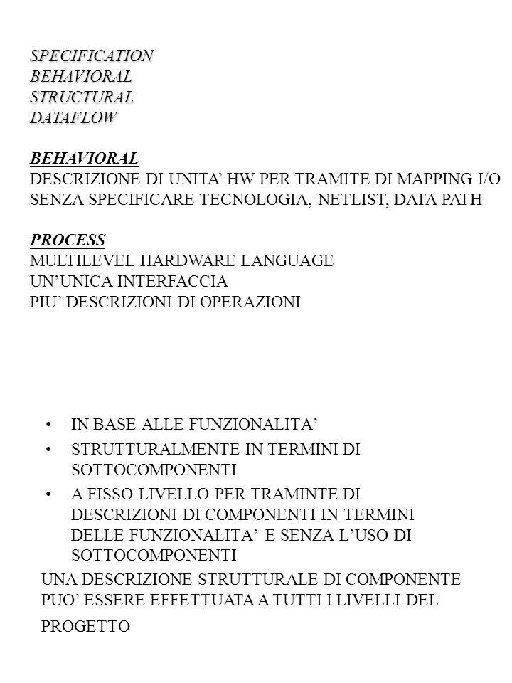 SPECIFICATIONBEHAVIORALSTRUCTURALDATAFLOW BEHAVIORAL DESCRIZIONE DI UNITA' HW PER TRAMITE DI MAPPING I/O SENZA SPECIFICARE TECNOLOGIA, NETLIST, DATA PATH PROCESS MULTILEVEL HARDWARE LANGUAGE UN'UNICA INTERFACCIA PIU' DESCRIZIONI DI OPERAZIONI IN BASE ALLE FUNZIONALITA' STRUTTURALMENTE IN TERMINI DI SOTTOCOMPONENTI A FISSO LIVELLO PER TRAMINTE DI DESCRIZIONI DI COMPONENTI IN TERMINI DELLE FUNZIONALITA' E SENZA L'USO DI SOTTOCOMPONENTI UNA DESCRIZIONE STRUTTURALE DI COMPONENTE PUO' ESSERE EFFETTUATA A TUTTI I LIVELLI DEL PROGETTO