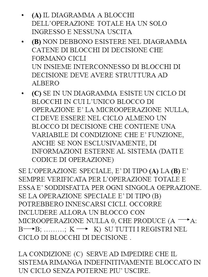 (A)(A) IL DIAGRAMMA A BLOCCHI DELL'OPERAZIONE TOTALE HA UN SOLO INGRESSO E NESSUNA USCITA (B)(B) NON DEBBONO ESISTERE NEL DIAGRAMMA CATENE DI BLOCCHI DI DECISIONE CHE FORMANO CICLI UN INSIEME INTERCONNESSO DI BLOCCHI DI DECISIONE DEVE AVERE STRUTTURA AD ALBERO (C)(C) SE IN UN DIAGRAMMA ESISTE UN CICLO DI BLOCCHI IN CUI L'UNICO BLOCCO DI OPERAZIONE E' LA MICROOPERAZIONE NULLA, CI DEVE ESSERE NEL CICLO ALMENO UN BLOCCO DI DECISIONE CHE CONTIENE UNA VARIABILE DI CONDIZIONE CHE E' FUNZIONE, ANCHE SE NON ESCLUSIVAMENTE, DI INFORMAZIONI ESTERNE AL SISTEMA (DATI E CODICE DI OPERAZIONE) SE L'OPERAZIONE SPECIALE, E' DI TIPO (A) LA (B) E' SEMPRE VERIFICATA PER L'OPERAZIONE TOTALE E ESSA E' SODDISFATTA PER OGNI SINGOLA OEPRAZIONE.