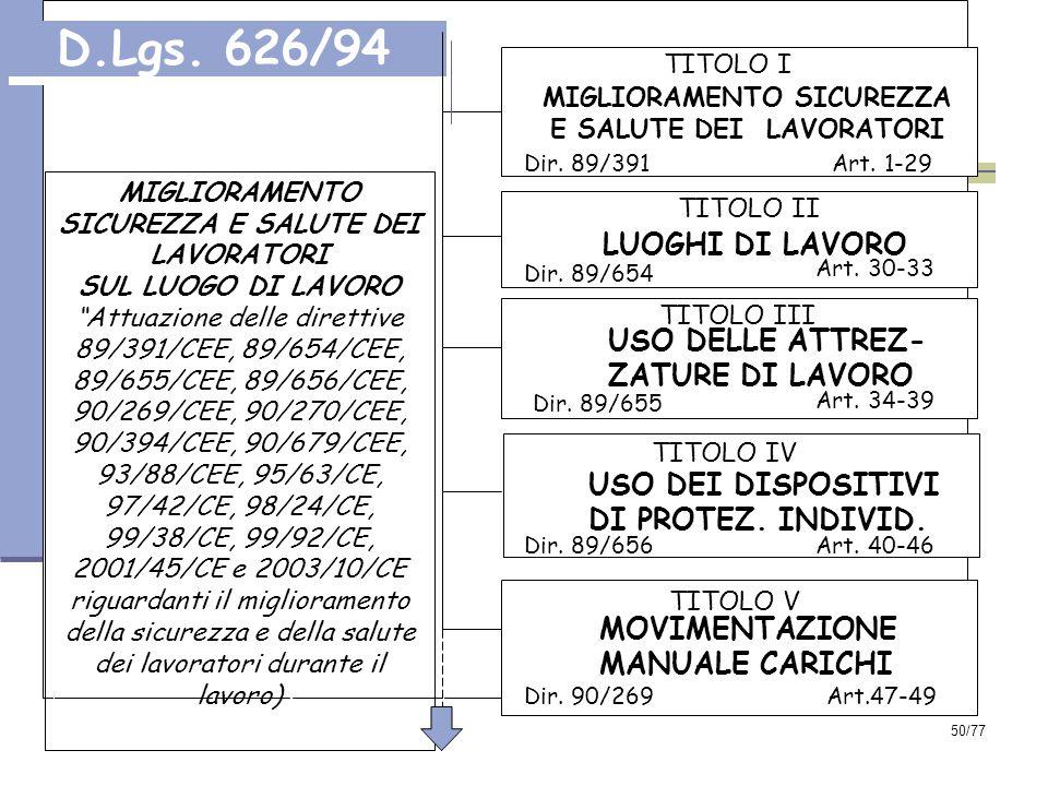 50/77 TITOLO II LUOGHI DI LAVORO Dir.89/654 Art.