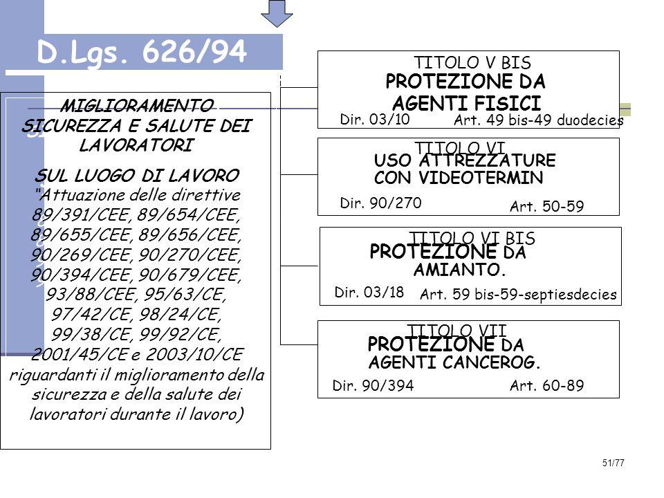 51/77 TITOLO V BIS PROTEZIONE DA AGENTI FISICI Dir.
