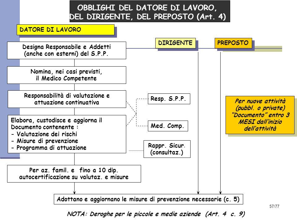 57/77 OBBLIGHI DEL DATORE DI LAVORO, DEL DIRIGENTE, DEL PREPOSTO (Art.