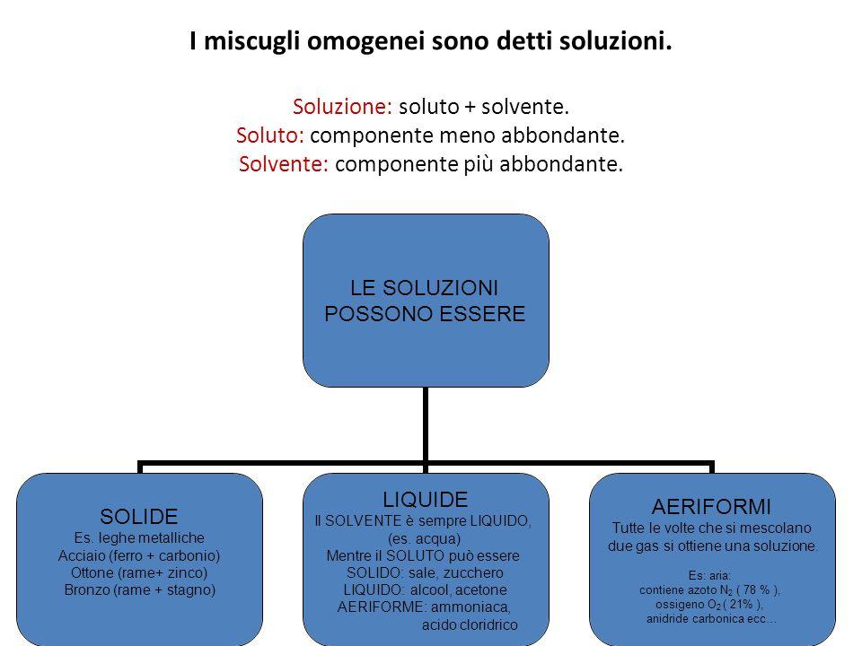 I miscugli omogenei sono detti soluzioni. Soluzione: soluto + solvente. Soluto: componente meno abbondante. Solvente: componente più abbondante. LE SO