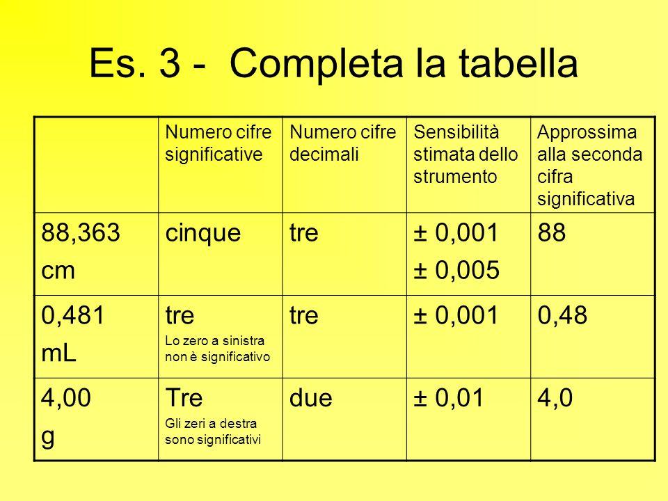 Es.4 – calcoli con le cifre significative Densità = 28,00 g/ 3,3 mL = 4 c.s.2 c.s.