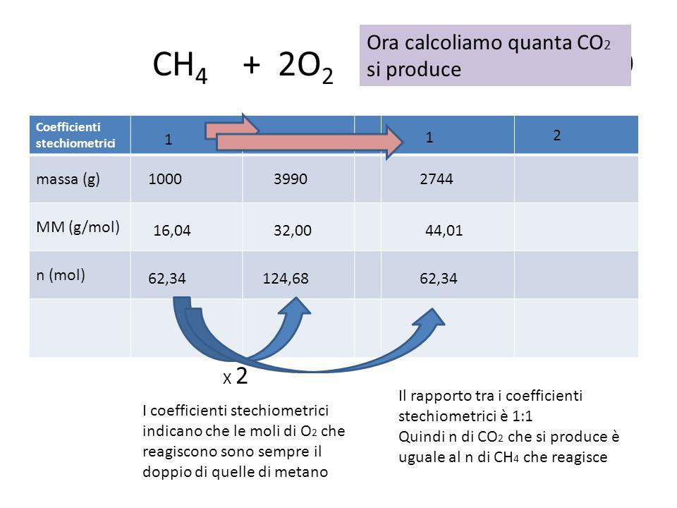 CH 4 + 2O 2 → CO 2 + 2H 2 O Coefficienti stechiometrici massa (g) MM (g/mol) n (mol) 12 1 2 1000 16,04 62,34 X 2 124,68 I coefficienti stechiometrici