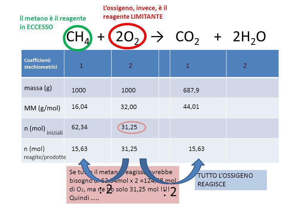 CH 4 + 2O 2 → CO 2 + 2H 2 O 1212 1000 16,04 32,00 62,3431,25 iniziali n (mol) reagite/prodotte Se tutto il metano reagisse avrebbe bisogno di 62,34mol