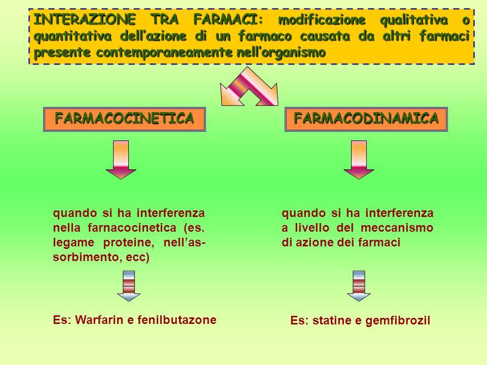 INTERAZIONE TRA FARMACI: modificazione qualitativa o quantitativa dell'azione di un farmaco causata da altri farmaci presente contemporaneamente nell'