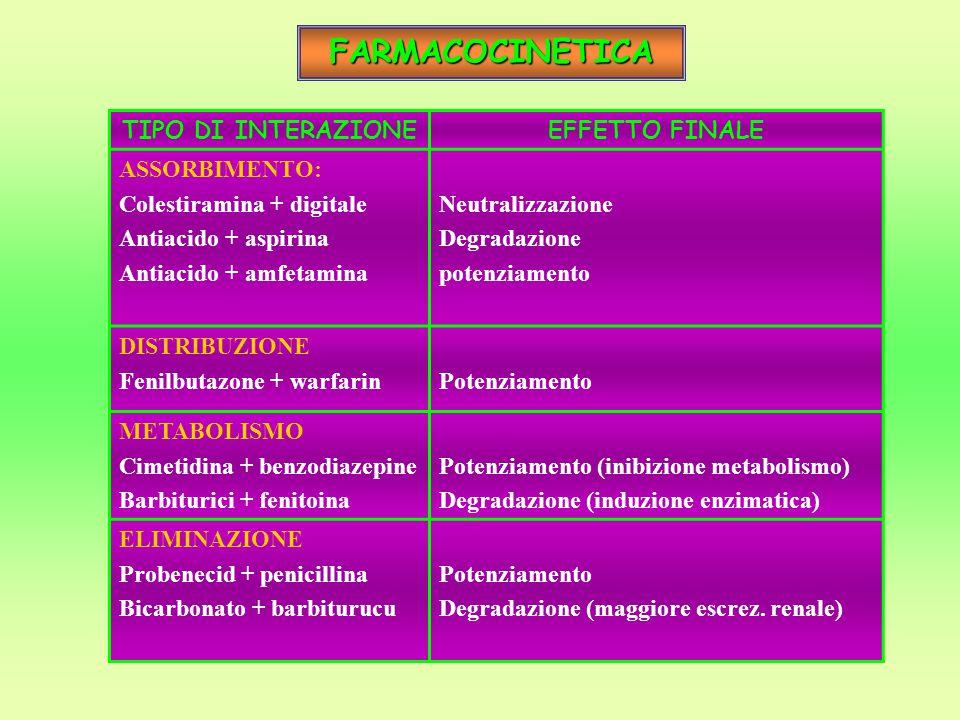 FARMACOCINETICA TIPO DI INTERAZIONEEFFETTO FINALE ASSORBIMENTO: Colestiramina + digitale Antiacido + aspirina Antiacido + amfetamina Neutralizzazione