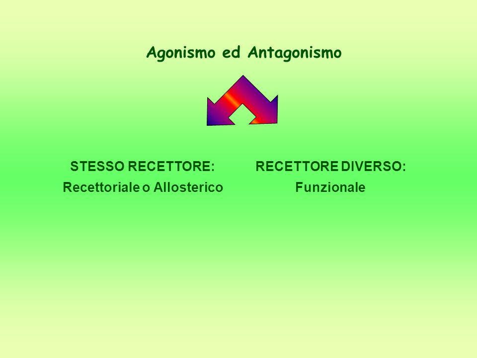 Agonismo ed Antagonismo STESSO RECETTORE: Recettoriale o Allosterico RECETTORE DIVERSO: Funzionale