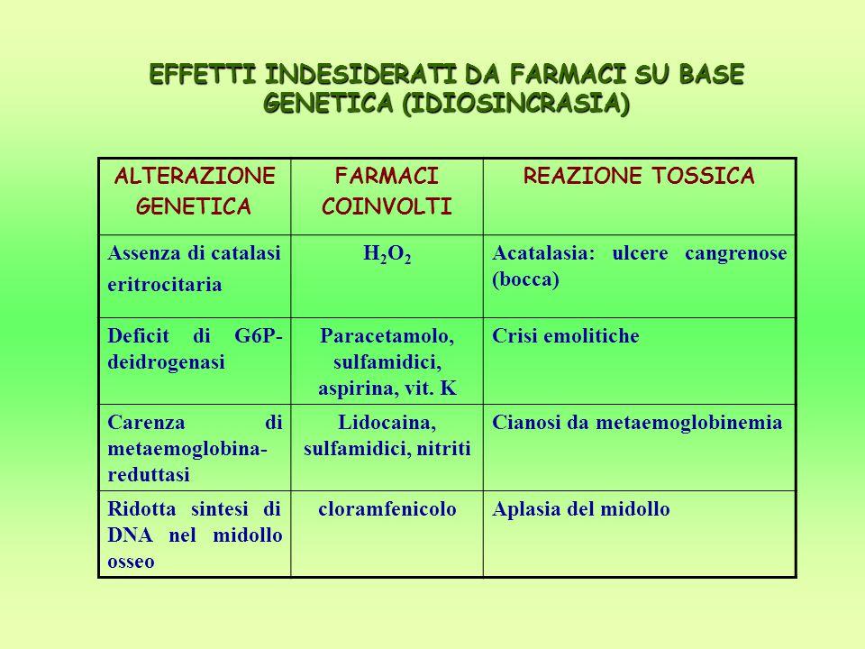 EFFETTI INDESIDERATI DA FARMACI SU BASE GENETICA (IDIOSINCRASIA) ALTERAZIONE GENETICA FARMACI COINVOLTI REAZIONE TOSSICA Assenza di catalasi eritrocit