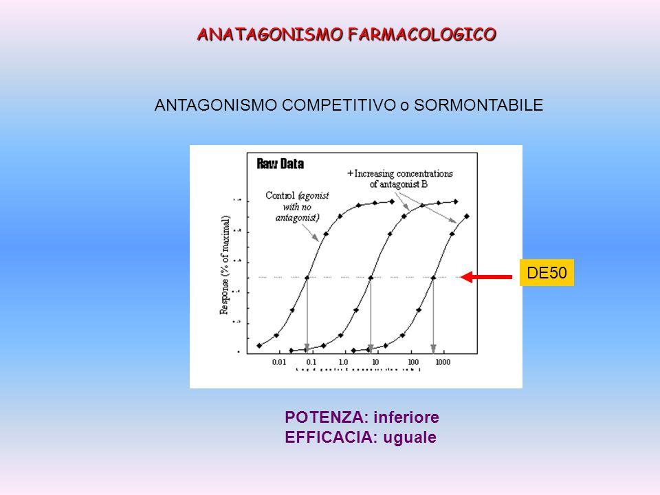 ANATAGONISMO FARMACOLOGICO ANTAGONISMO NON COMPETITIVO o INSORMONTABILE DE50 POTENZA: uguale EFFICACIA: inferiore