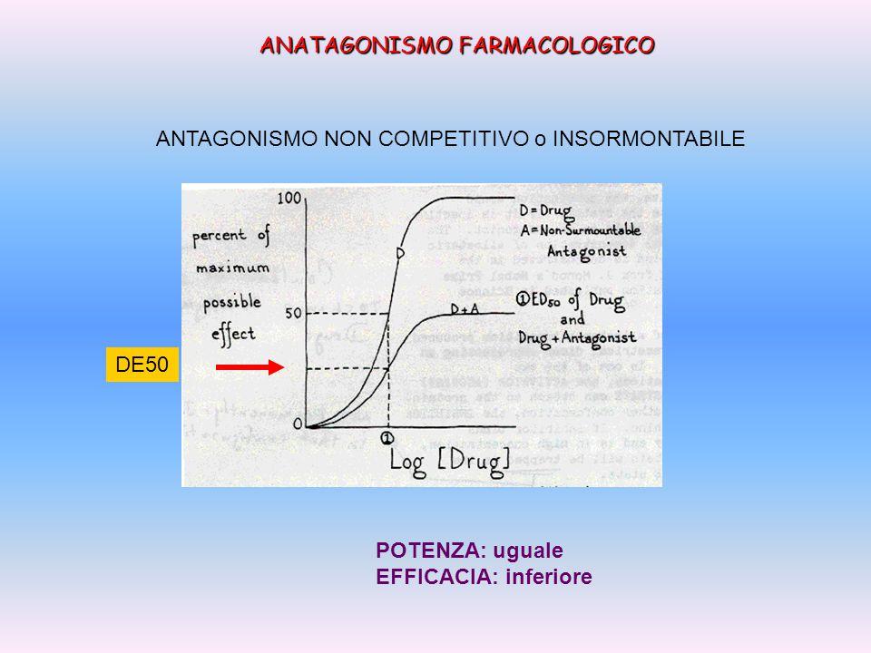 DOSE LETALE-50 E INDICE TERAPEUTICO DL50 DE50 = Indice Terapeutico DL1 DE99 = Margine di sicurezza Indice terapeutico margine sicurezza