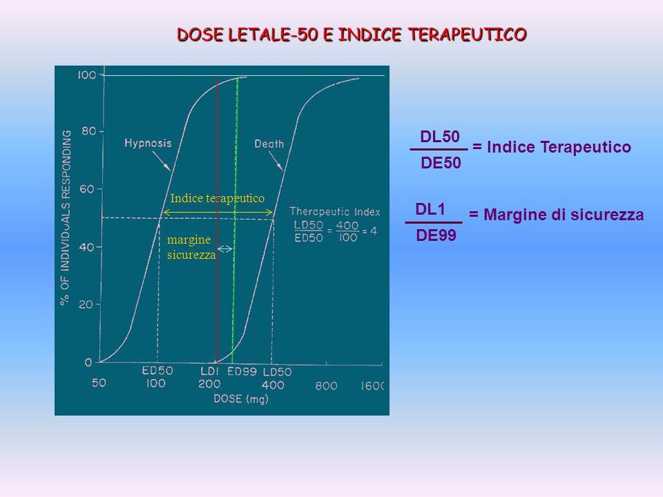 SITUAZIONI CHE OSTACOLANO LA DIFFUSIONE coefficiente ripartizione spessore barriera Dimensione molecola superficie barriera basso spessa piccola grande SITUAZIONI CHE FACILITANO LA DIFFUSIONE alto sottile ampia piccola