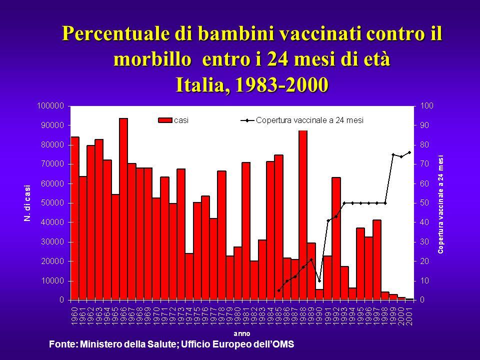 Percentuale di bambini vaccinati contro il morbillo entro i 24 mesi di età Italia, 1983-2000 Fonte: Ministero della Salute; Ufficio Europeo dell'OMS