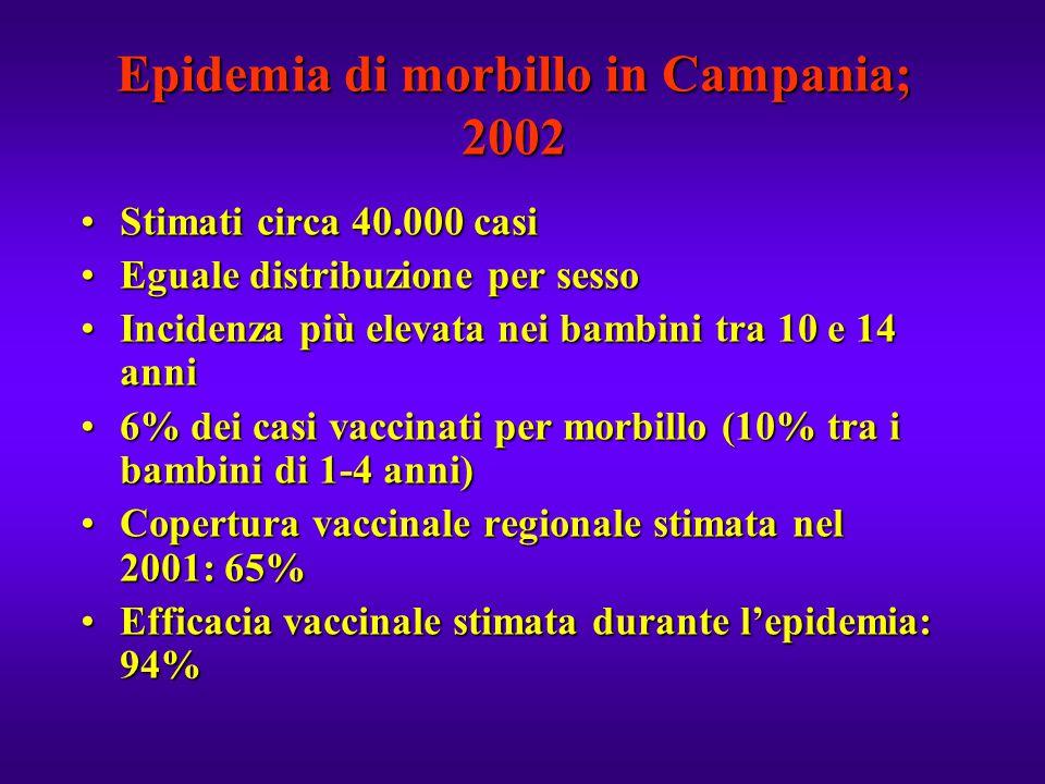 Epidemia di morbillo in Campania; 2002 Stimati circa 40.000 casiStimati circa 40.000 casi Eguale distribuzione per sessoEguale distribuzione per sesso