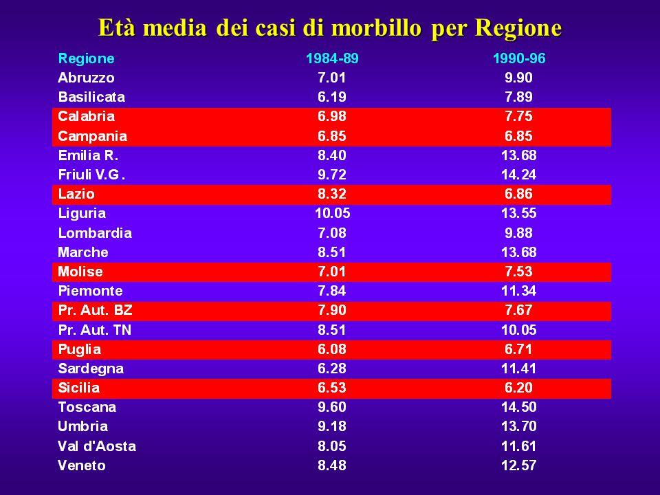 Età media dei casi di morbillo per Regione