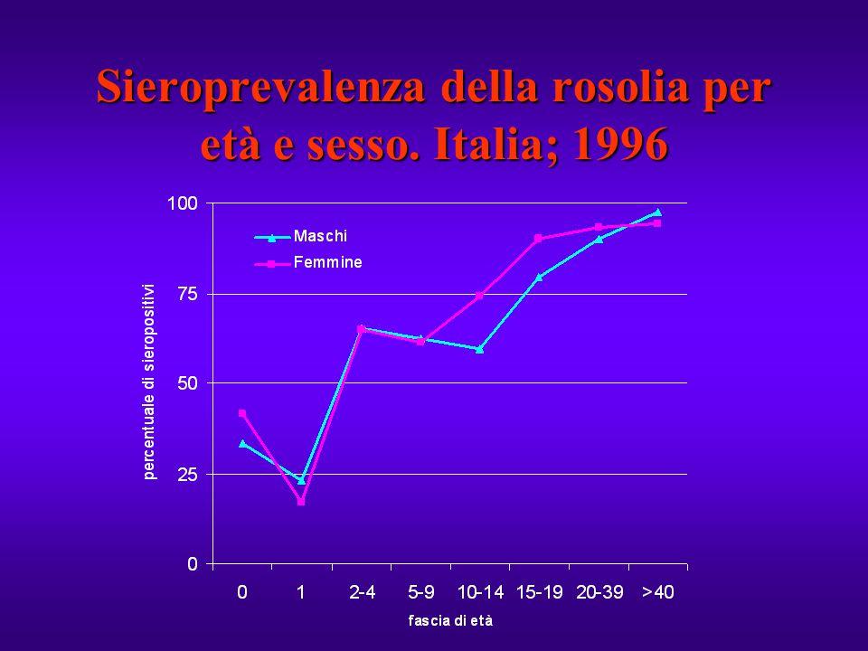 Sieroprevalenza della rosolia per età e sesso. Italia; 1996