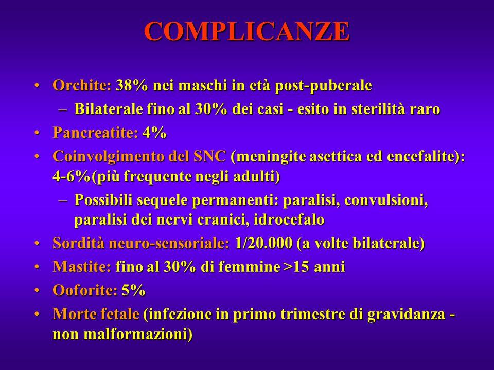 COMPLICANZE Orchite:38% nei maschi in età post-puberaleOrchite: 38% nei maschi in età post-puberale –Bilaterale fino al 30% dei casi - esito in steril