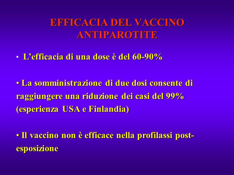EFFICACIA DEL VACCINO ANTIPAROTITE L'efficacia di una dose è del 60-90% La somministrazione di due dosi consente di raggiungere una riduzione dei casi