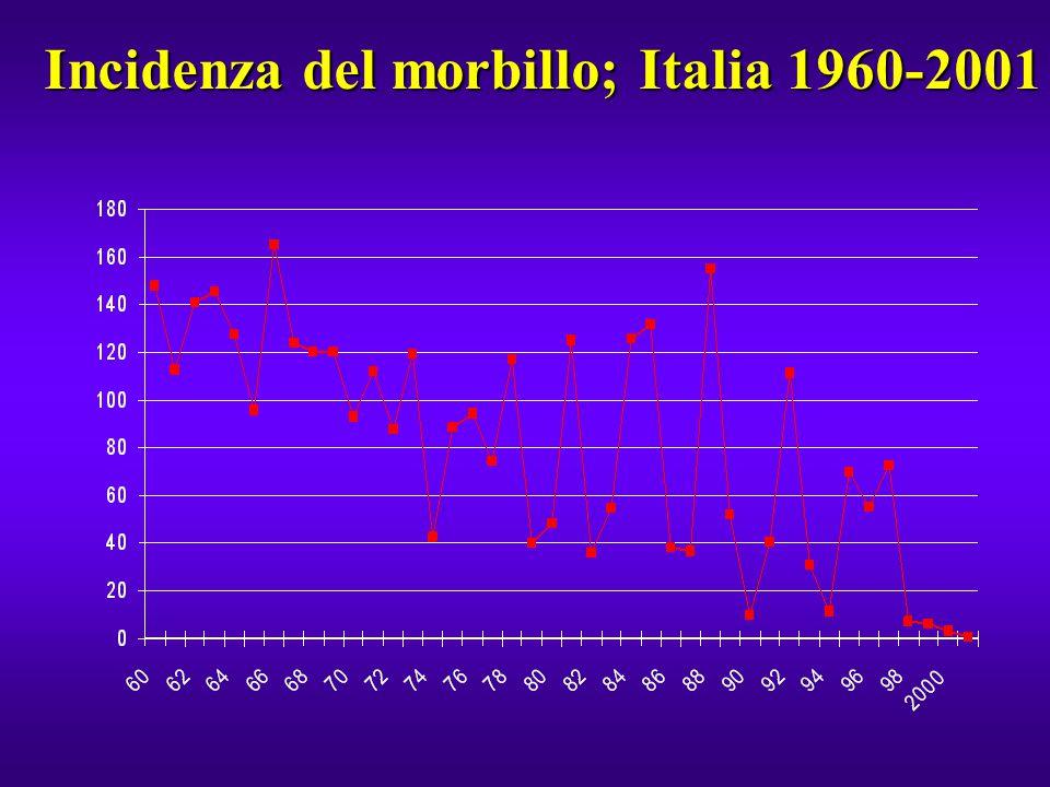 EPIDEMIOLOGIA Picchi epidemici ogni 2-4 anniPicchi epidemici ogni 2-4 anni Incidenza stabile tra 1971 e 1996, nonostante la disponibilità del vaccinoIncidenza stabile tra 1971 e 1996, nonostante la disponibilità del vaccino Epidemia nel 1997 (34.000 casi notificati)Epidemia nel 1997 (34.000 casi notificati) Progressiva riduzione dei casi dal 1998 (minimo notifiche 1999: 1.100 casi)Progressiva riduzione dei casi dal 1998 (minimo notifiche 1999: 1.100 casi) Incremento dell'età media da 9 anni nel 1980 a 13 anni nel 1996, quando il 13,5% delle notifiche ha interessato donne di età compresa tra 20 e 40 anniIncremento dell'età media da 9 anni nel 1980 a 13 anni nel 1996, quando il 13,5% delle notifiche ha interessato donne di età compresa tra 20 e 40 anni Stima media del rapporto notifiche / casi reali: 1:5-6Stima media del rapporto notifiche / casi reali: 1:5-6 Rosolia congenita: attualmente notificata in Classe VRosolia congenita: attualmente notificata in Classe V