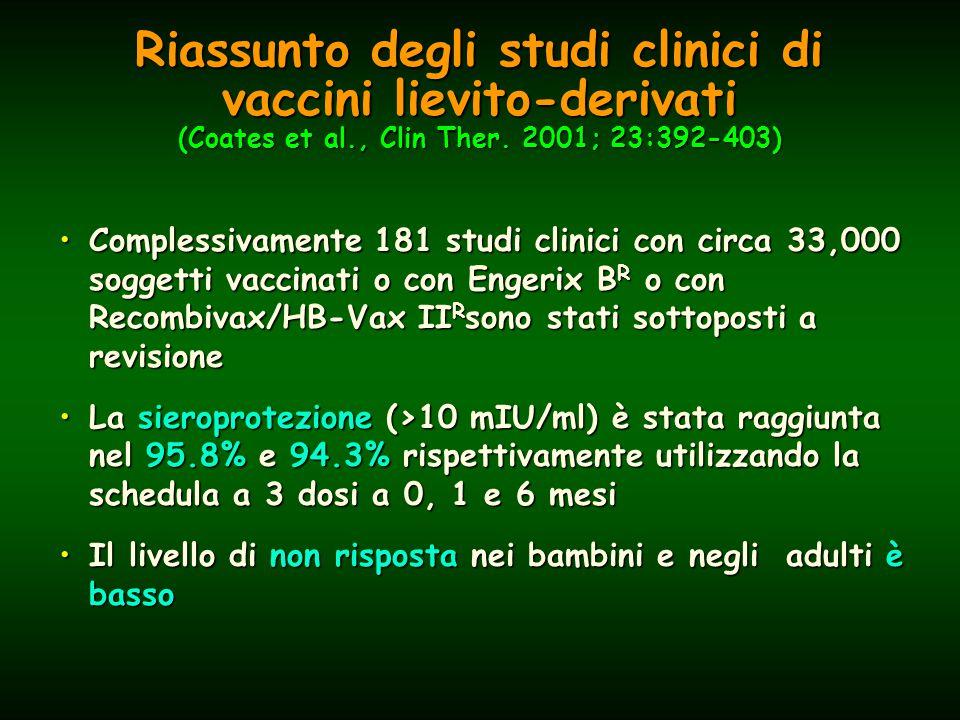 Riassunto degli studi clinici di vaccini lievito-derivati (Coates et al., Clin Ther.