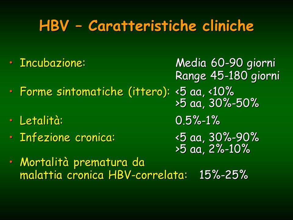 Evoluzione dell'infezione da HBV per età all'infezione Infezione sintomatica Infezione cronica Età all'infezione Nascita 1-6 mesi7-12 mesi 1-4 anni Adolescenti e Adulti 0 20 40 60 80 100 80 60 40 20 0 (%)(%)