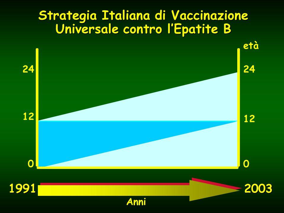 1991 2003 24 12 0 Anni età 0 12 24 Strategia Italiana di Vaccinazione Universale contro l'Epatite B