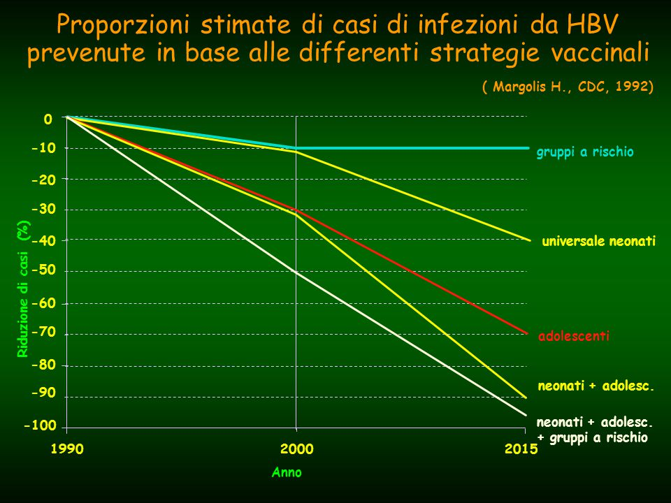 Proporzioni stimate di casi di infezioni da HBV prevenute in base alle differenti strategie vaccinali Anno Riduzione di casi (%) 200020151990 -100 -80 -60 -40 -20 0 -90 -70 -50 -30 -10 gruppi a rischio universale neonati adolescenti neonati + adolesc.