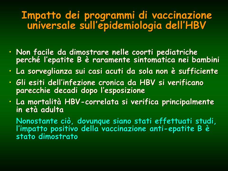Impatto dei programmi di vaccinazione universale sull'epidemiologia dell'HBV Non facile da dimostrare nelle coorti pediatriche perché l'epatite B è raramente sintomatica nei bambiniNon facile da dimostrare nelle coorti pediatriche perché l'epatite B è raramente sintomatica nei bambini La sorveglianza sui casi acuti da sola non è sufficienteLa sorveglianza sui casi acuti da sola non è sufficiente Gli esiti dell'infezione cronica da HBV si verificano parecchie decadi dopo l'esposizioneGli esiti dell'infezione cronica da HBV si verificano parecchie decadi dopo l'esposizione La mortalità HBV-correlata si verifica principalmente in età adultaLa mortalità HBV-correlata si verifica principalmente in età adulta Nonostante ciò, dovunque siano stati effettuati studi, l'impatto positivo della vaccinazione anti-epatite B è stato dimostrato