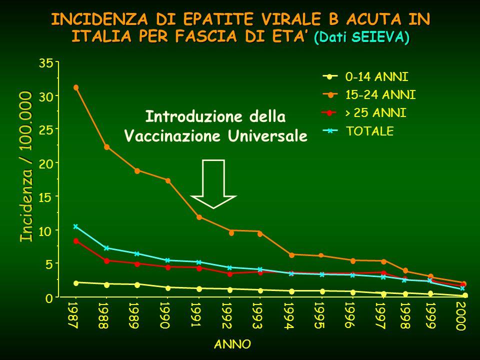 INCIDENZA DI EPATITE VIRALE B ACUTA IN ITALIA PER FASCIA DI ETA' (Dati SEIEVA)