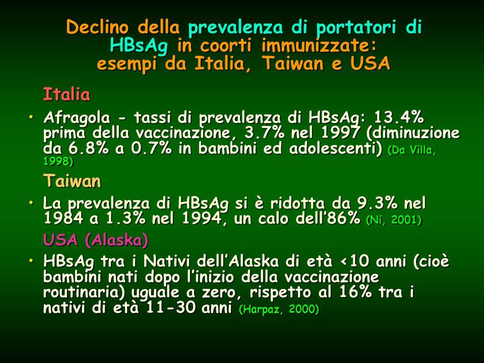 Declino della prevalenza di portatori di HBsAg in coorti immunizzate: esempi da Italia, Taiwan e USA Italia Afragola - tassi di prevalenza di HBsAg: 13.4% prima della vaccinazione, 3.7% nel 1997 (diminuzione da 6.8% a 0.7% in bambini ed adolescenti) (Da Villa, 1998)Afragola - tassi di prevalenza di HBsAg: 13.4% prima della vaccinazione, 3.7% nel 1997 (diminuzione da 6.8% a 0.7% in bambini ed adolescenti) (Da Villa, 1998)Taiwan La prevalenza di HBsAg si è ridotta da 9.3% nel 1984 a 1.3% nel 1994, un calo dell'86% (Ni, 2001)La prevalenza di HBsAg si è ridotta da 9.3% nel 1984 a 1.3% nel 1994, un calo dell'86% (Ni, 2001) USA (Alaska) HBsAg tra i Nativi dell'Alaska di età <10 anni (cioè bambini nati dopo l'inizio della vaccinazione routinaria) uguale a zero, rispetto al 16% tra i nativi di età 11-30 anni (Harpaz, 2000)HBsAg tra i Nativi dell'Alaska di età <10 anni (cioè bambini nati dopo l'inizio della vaccinazione routinaria) uguale a zero, rispetto al 16% tra i nativi di età 11-30 anni (Harpaz, 2000)