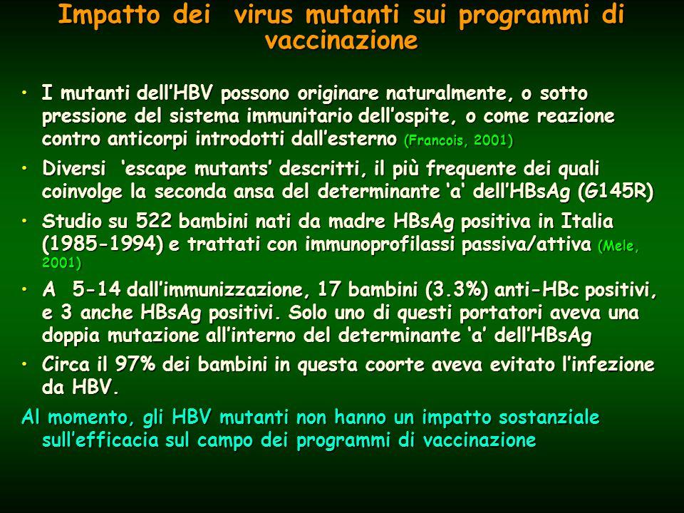Impatto dei virus mutanti sui programmi di vaccinazione I mutanti dell'HBV possono originare naturalmente, o sotto pressione del sistema immunitario dell'ospite, o come reazione contro anticorpi introdotti dall'esterno (Francois, 2001)I mutanti dell'HBV possono originare naturalmente, o sotto pressione del sistema immunitario dell'ospite, o come reazione contro anticorpi introdotti dall'esterno (Francois, 2001) Diversi 'escape mutants' descritti, il più frequente dei quali coinvolge la seconda ansa del determinante 'a' dell'HBsAg (G145R)Diversi 'escape mutants' descritti, il più frequente dei quali coinvolge la seconda ansa del determinante 'a' dell'HBsAg (G145R) Studio su 522 bambini nati da madre HBsAg positiva in Italia (1985-1994) e trattati con immunoprofilassi passiva/attiva (Mele, 2001)Studio su 522 bambini nati da madre HBsAg positiva in Italia (1985-1994) e trattati con immunoprofilassi passiva/attiva (Mele, 2001) A 5-14 dall'immunizzazione, 17 bambini (3.3%) anti-HBc positivi, e 3 anche HBsAg positivi.