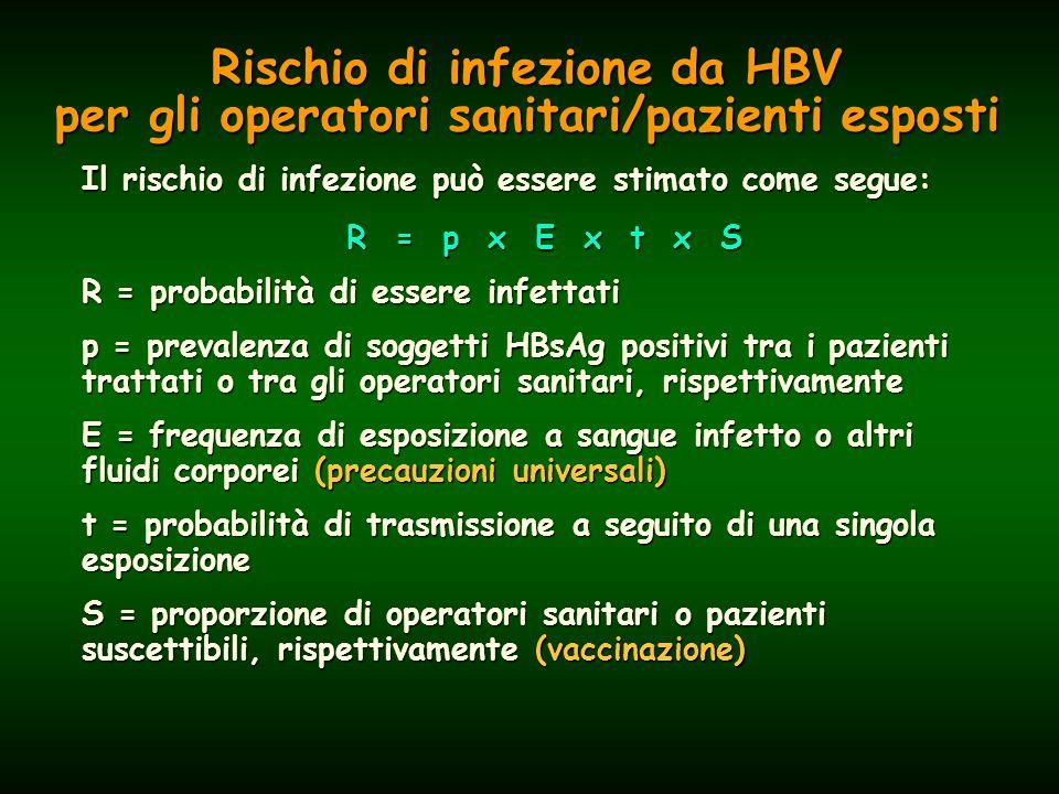 Il rischio di infezione può essere stimato come segue: R = p x E x t x S R = probabilità di essere infettati p = prevalenza di soggetti HBsAg positivi tra i pazienti trattati o tra gli operatori sanitari, rispettivamente E = frequenza di esposizione a sangue infetto o altri fluidi corporei (precauzioni universali) t = probabilità di trasmissione a seguito di una singola esposizione S = proporzione di operatori sanitari o pazienti suscettibili, rispettivamente (vaccinazione) Rischio di infezione da HBV per gli operatori sanitari/pazienti esposti